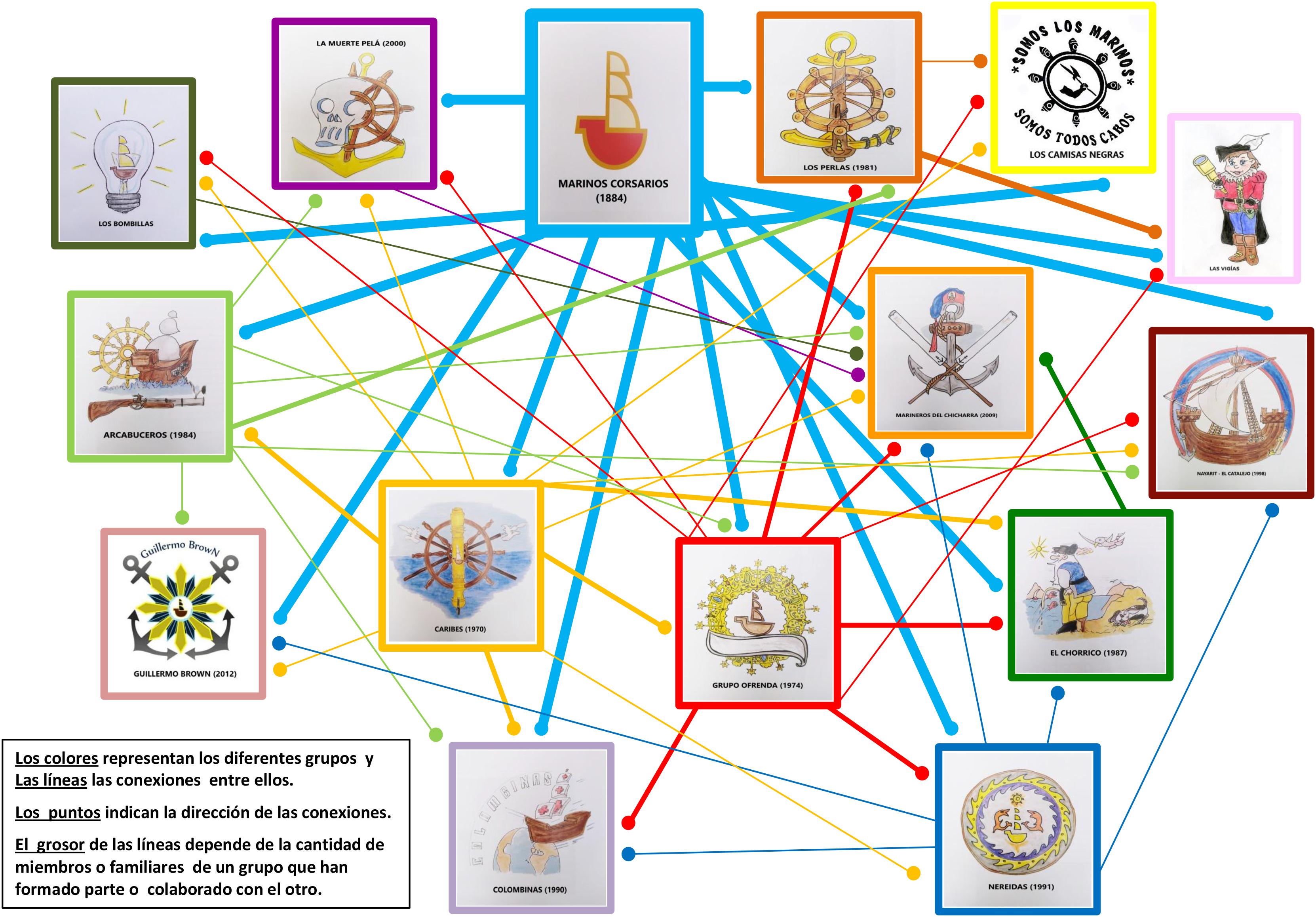 mapa-de-conexiones-terminado-141120-1